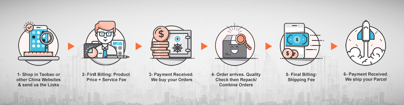 Baohero 6 Steps in Order Fulfillment | Taobao Agent